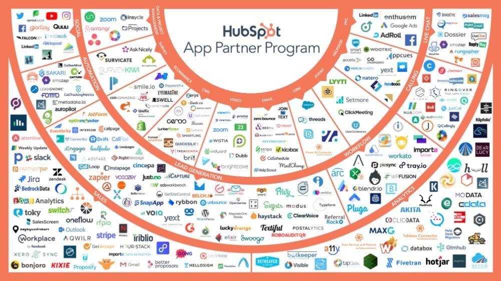 HubSpot App Partner Program