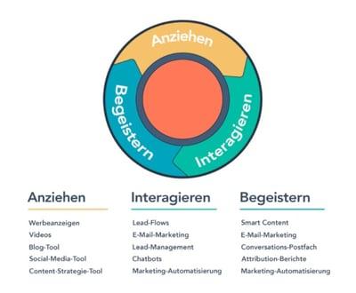 HubSpot Inbound Marketing Methodik