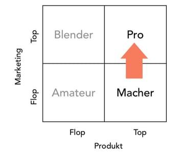 In Akquise weniger verzetteln und mehr verkaufen_Grafik 1