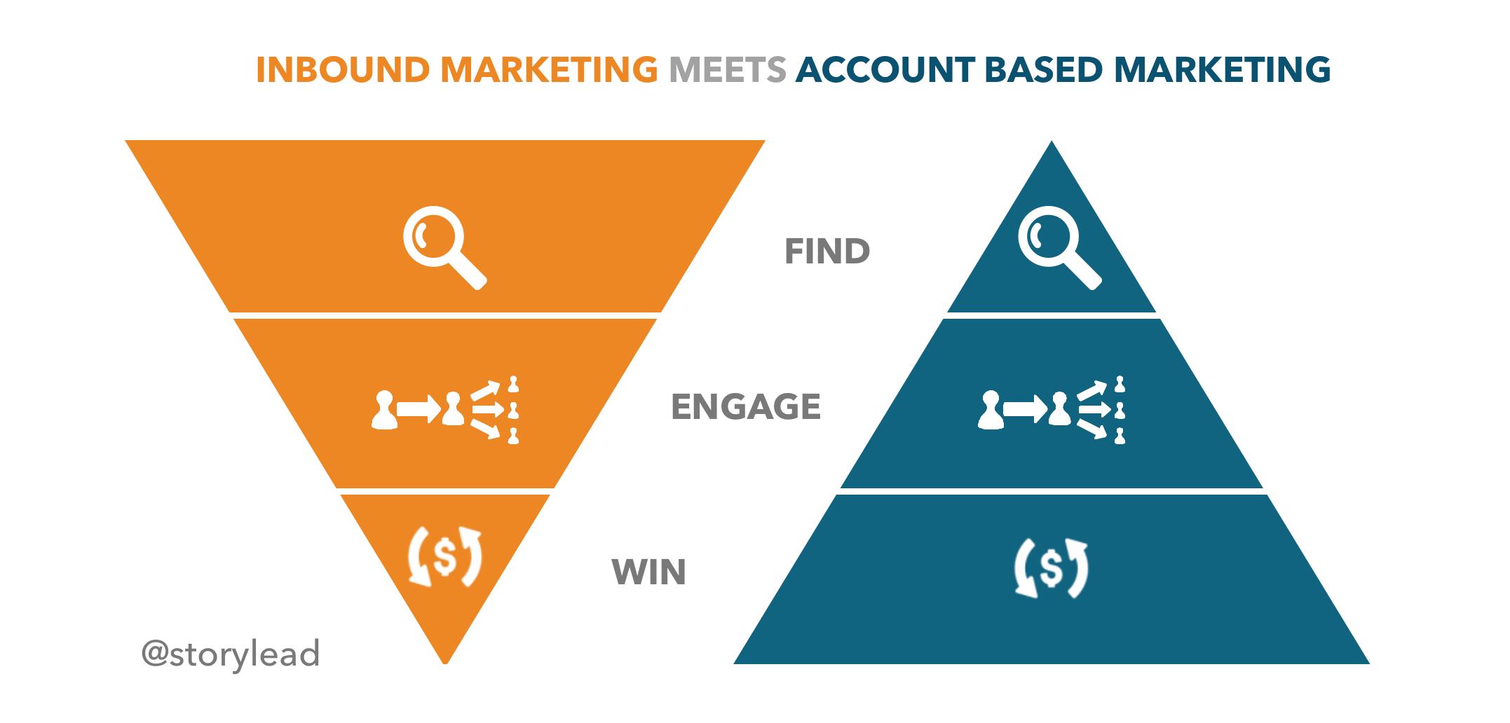 Inbound_Marketing_vs._Account_Based_Marketing_ABM_storylead-1-2