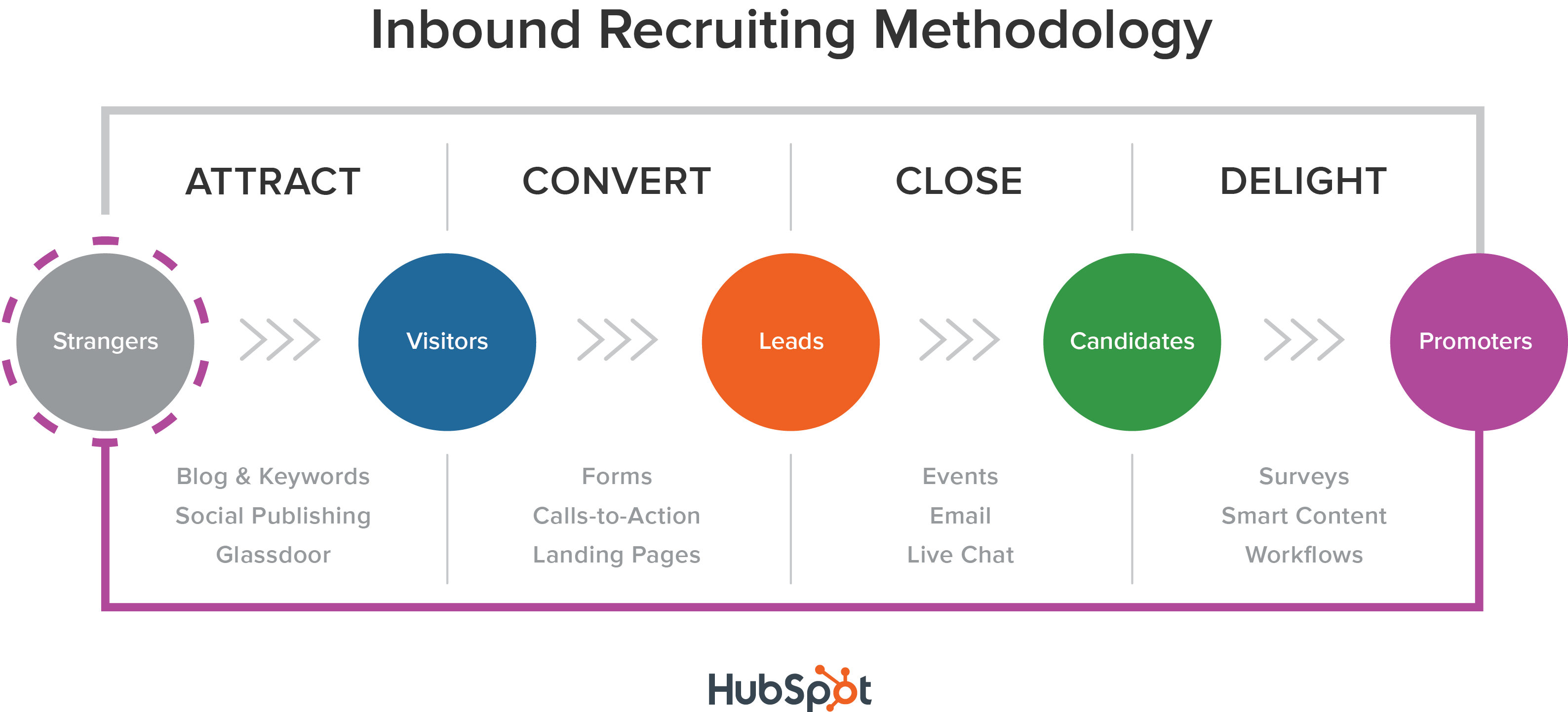 Inbound Recruiting @Storylead