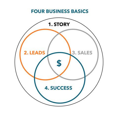 Four Business Basics @storylead