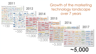Growth Marketing Technology 2011-2017