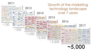 Growth Marketing Technology 2011-2017