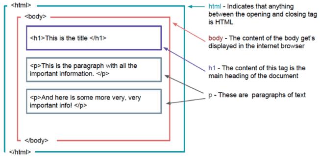 HTML Struktur.png