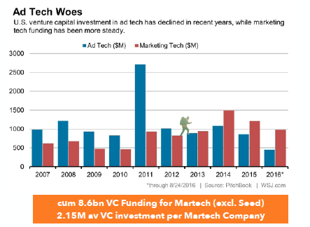 Investment AdTech vs. MarTech