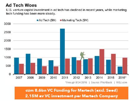 Investment AdTech vs. MarTech