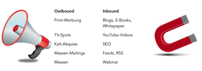 Outbound vs. Inbound Hilfsmittel