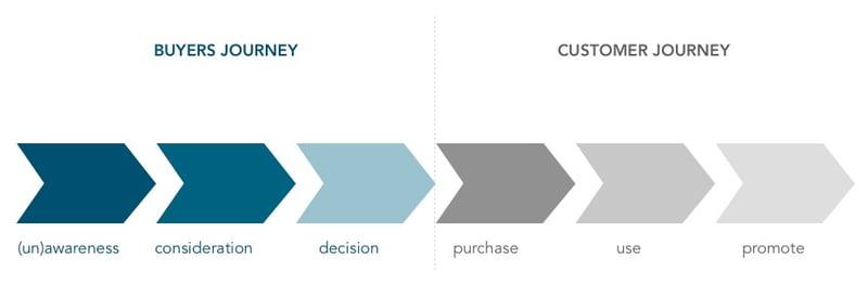 Buyers Journey und Customer Journey auf einen Blick