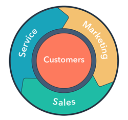 HubSpot Flywheel Customer Success