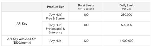 HubSpot Updates 0619 API Packaging Tiers