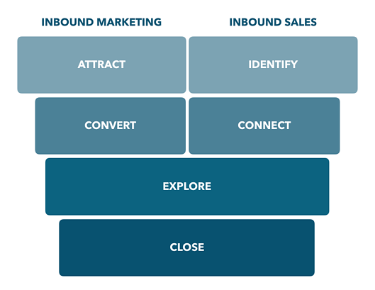 Klassischer Inbound Marketing und Sales Funnel