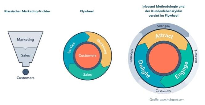 Klassischer Marketing-Trichter, Flywheel und Inbound Methodologie und der Kundenlebenszyklus vereint im Flywheel